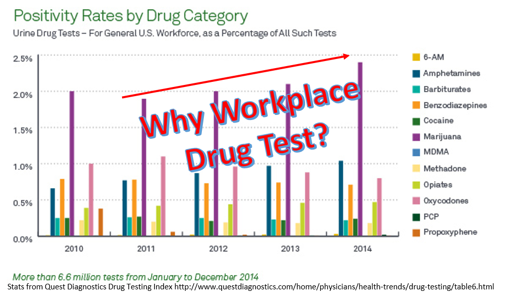 Why Workplace Drug Testing is Essential in 2016