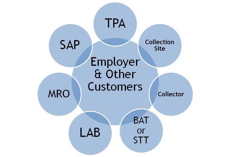 TPA - C/TPA and Service Agents