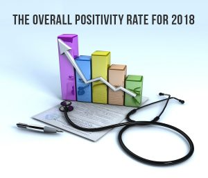 The Overall Positivity Rate For 2018